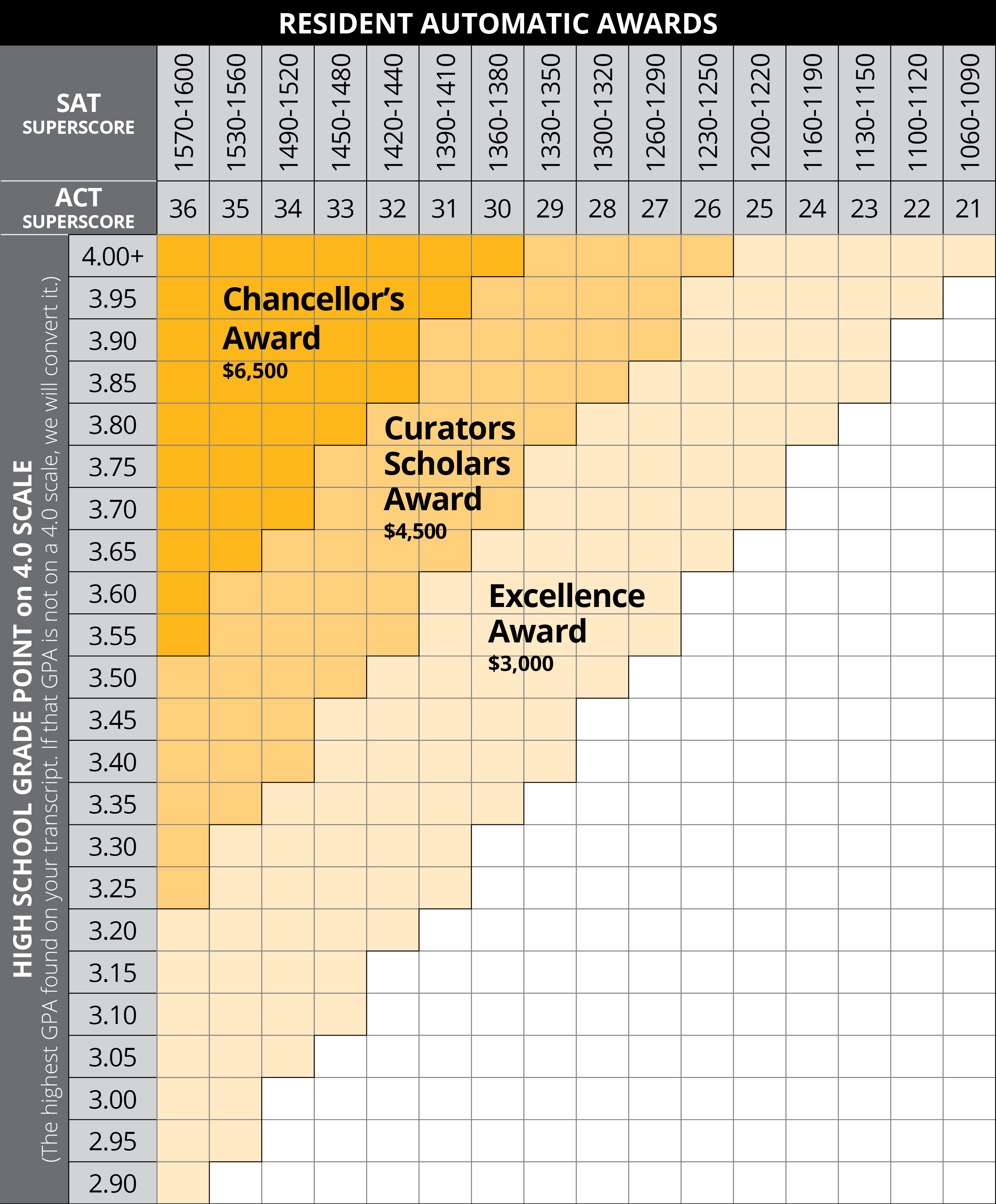 Scholarship criteria chart. For help please contact the Office of Admissions.